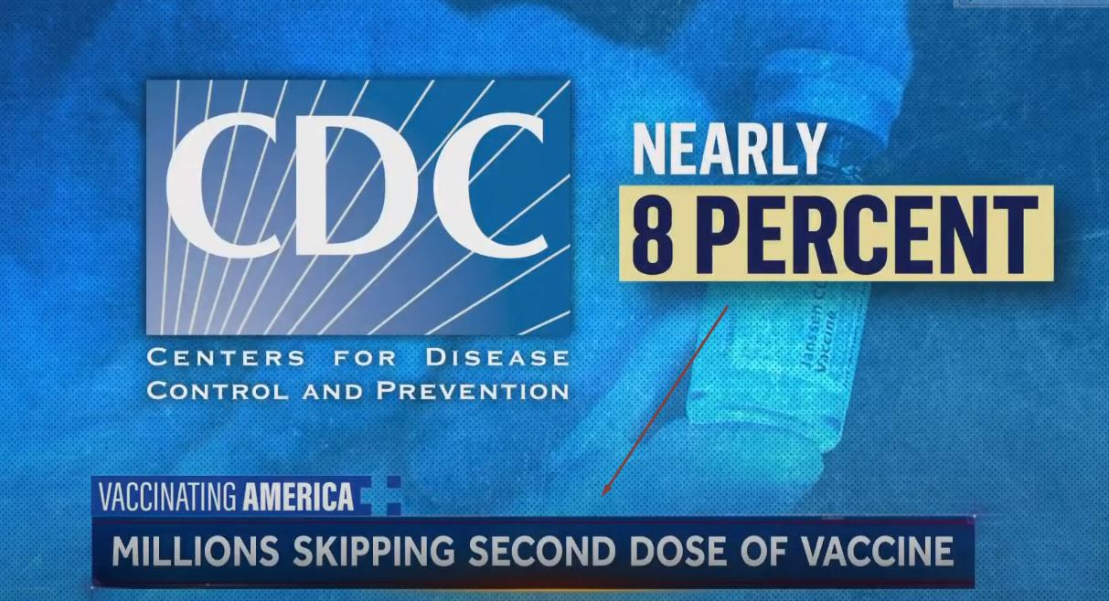 Millions of Americans Missing Their Second Dose of Covid-19 Vaccine